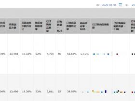 亚马逊高转化详情页做法以及相应的推广方案