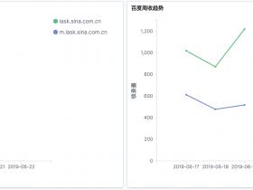Python+ELK打造seo数据分析监控系统